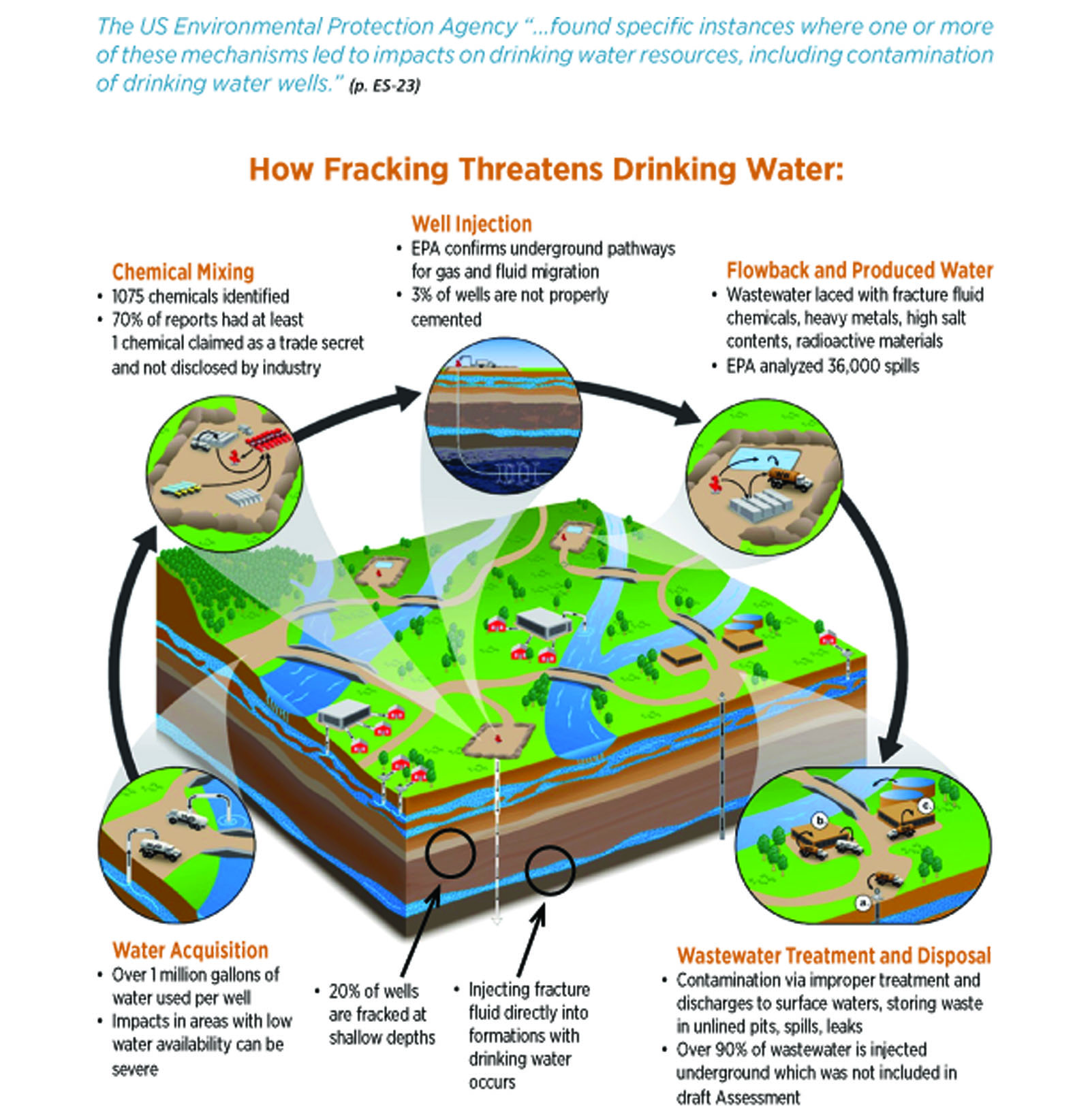 Fracking Threatens Drinking Water - Graphic
